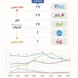"""#الأحساء تواصل استعداداتها لانطلاق فعاليات """"موسم الشرقية"""""""