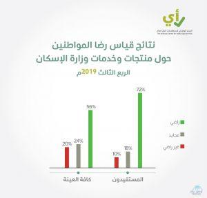 مركز الحوار الوطني: ارتفاع مستوى الرضا عن منتجات وزارة الإسكان إلى 72% خلال الربع الثالث من 2019
